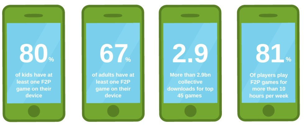 Statistic of mobile phone gamers in the UK